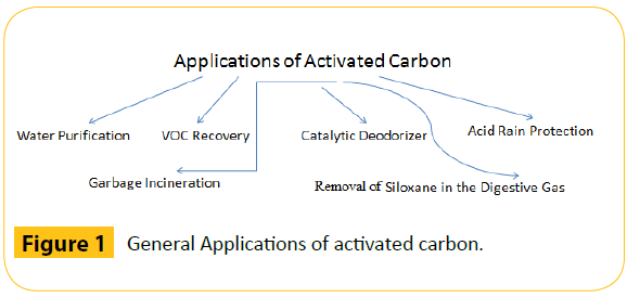 green-chemistry-General-Applications